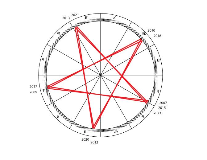 Retrogradações-de-Vénus---2007-2023