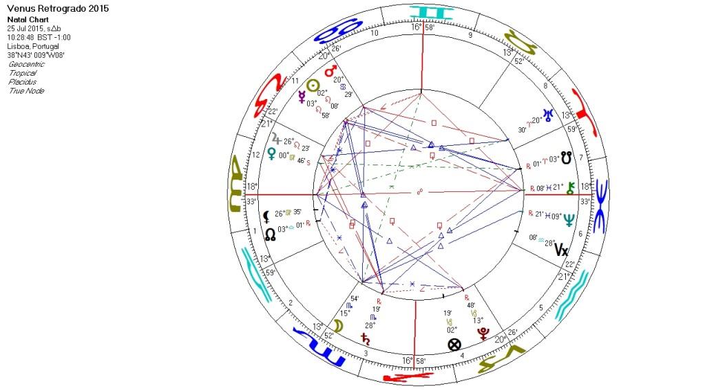 Venus Retrogrado - Mapa